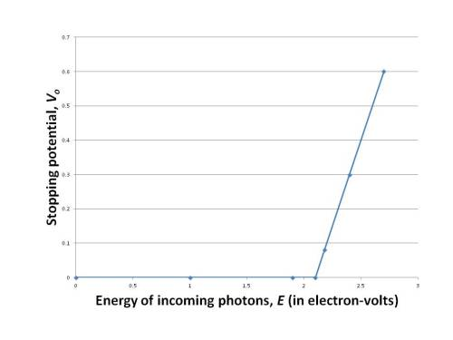 Photoelectric2