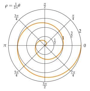 Archimedean_spiral_polar.svg